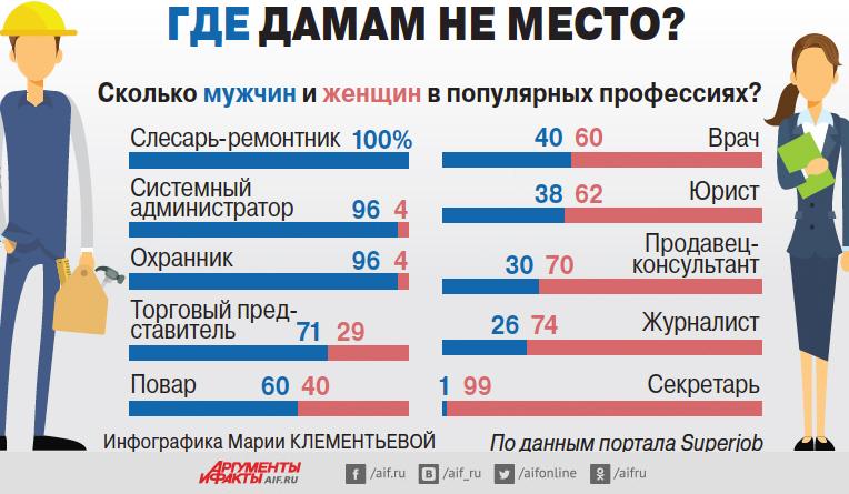 Высокооплачиваемые работы для девушек после 11 работа вахтой иркутск девушкам