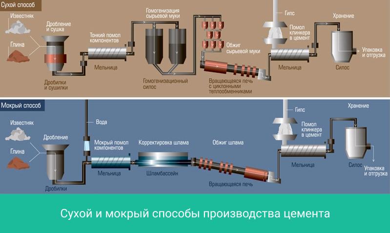Производство цемента для строительных растворов бетона лом