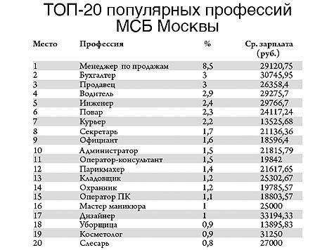 Работы для девушек в москве после 9 класса работа барнаул для девушек высокооплачиваемая