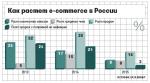 Новый продукт на российском рынке – Самый ходовой товар в России в этом году — Готовые списки