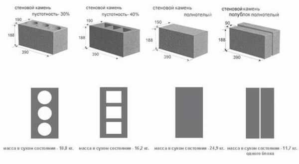 Керамзитобетон масса 1 м3 сколько стоит куб бетона в москве