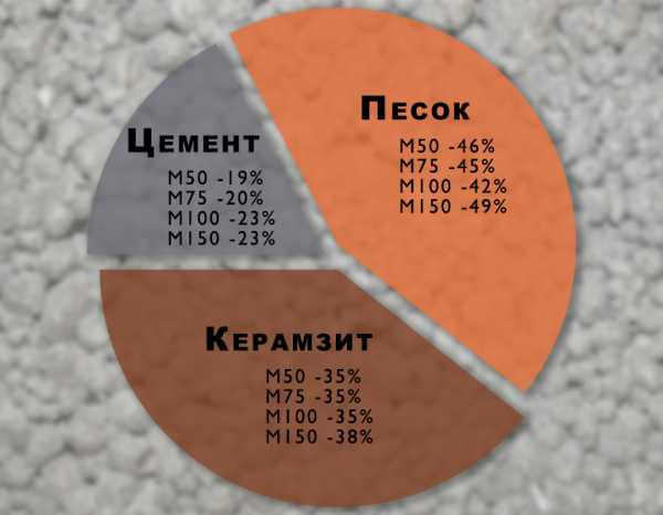 масса одного куба керамзитобетона